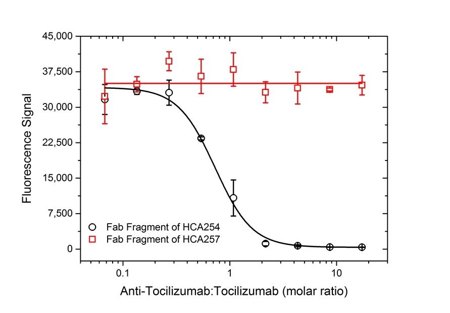 Anti Tocilizumab Antibody, clone AbD21364_hIgG1 thumbnail image 5