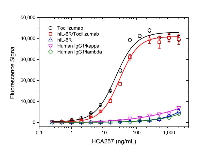 Anti Tocilizumab Antibody, clone AbD22155_hIgG1 thumbnail image 2