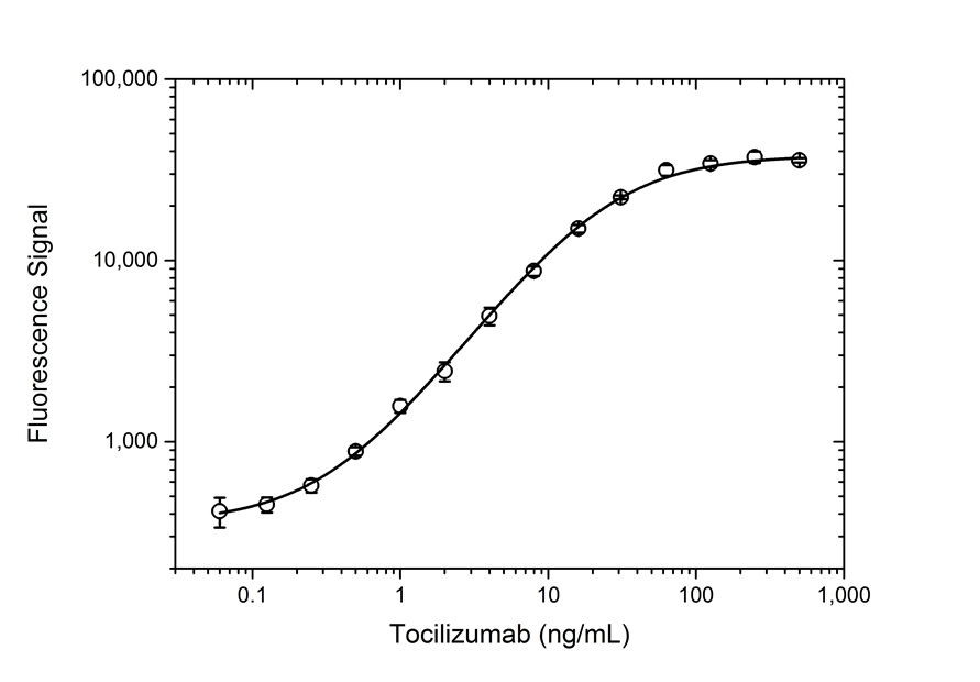 Anti Tocilizumab Antibody, clone AbD22155_hIgG1 thumbnail image 3