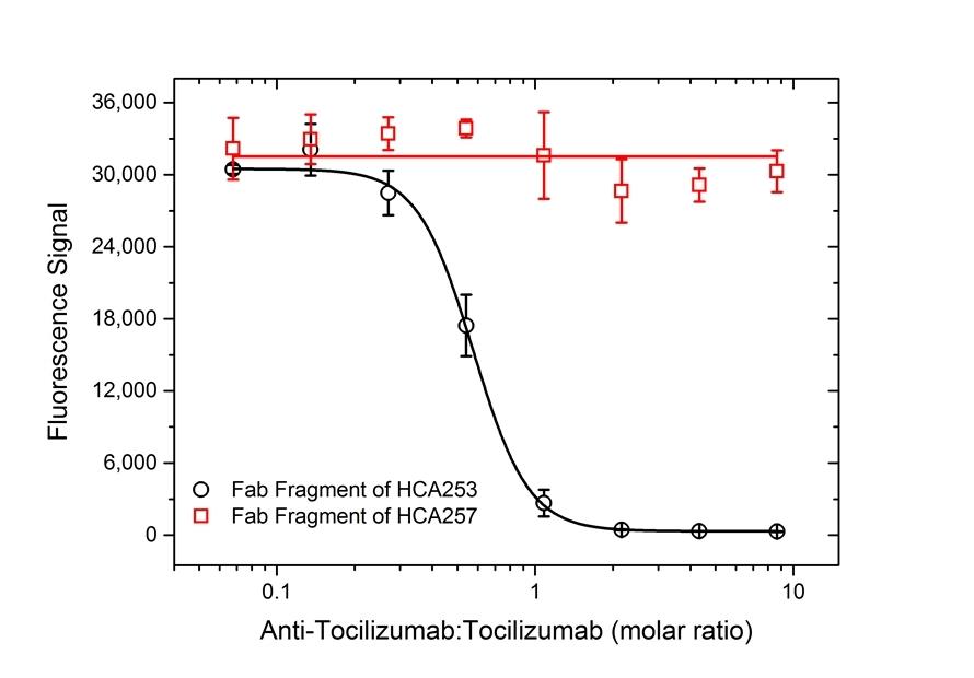 Anti Tocilizumab Antibody, clone AbD22155_hIgG1 thumbnail image 4