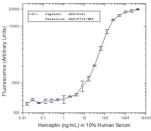 Anti Trastuzumab Antibody, clone AbD16714 thumbnail image 1