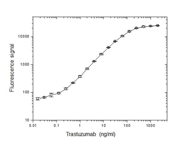 Anti Trastuzumab Antibody, clone AbD18141 thumbnail image 2