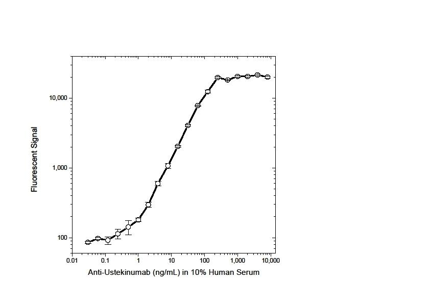 Anti Ustekinumab Antibody, clone AbD17827_hIgG1 thumbnail image 3