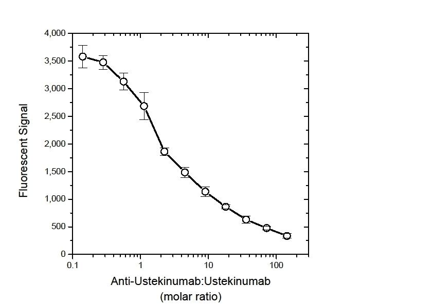 Anti Ustekinumab Antibody, clone AbD17829 thumbnail image 2