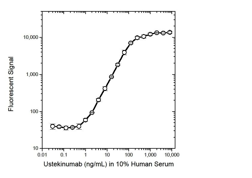 Anti Ustekinumab Antibody, clone AbD17829 thumbnail image 3