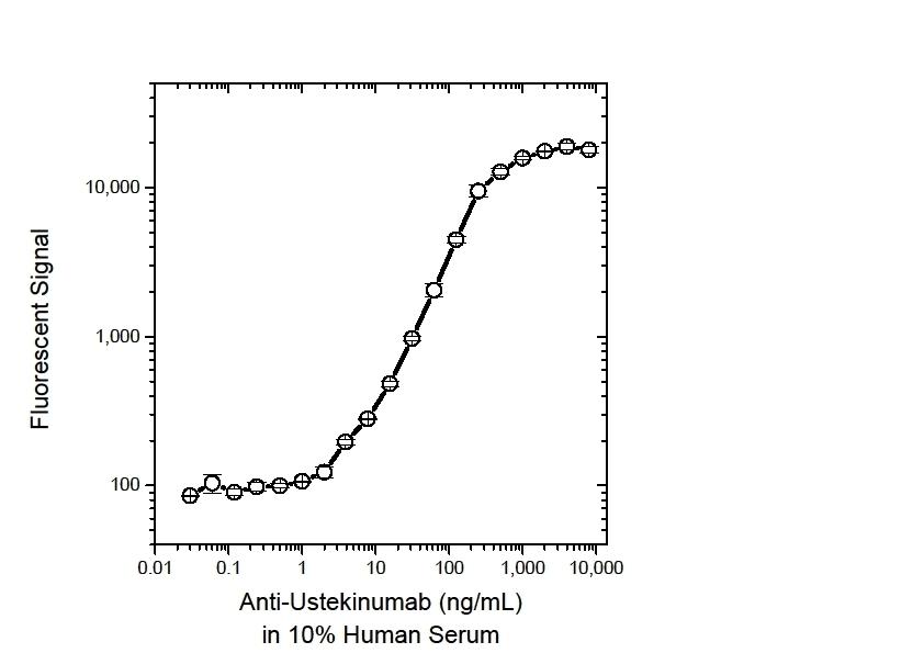 Anti Ustekinumab Antibody, clone AbD17829_hIgG1 thumbnail image 2