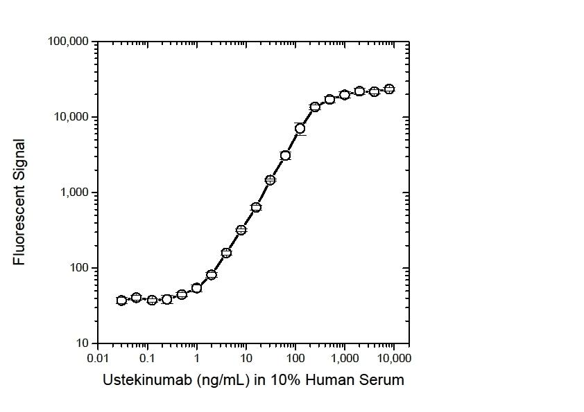 Anti Ustekinumab Antibody, clone AbD18334 thumbnail image 3