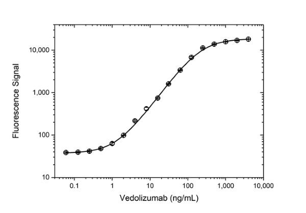 Anti Vedolizumab Antibody, clone AbD30136_hIgG1 thumbnail image 3