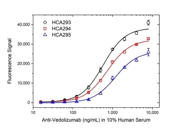 Anti Vedolizumab Antibody, clone AbD30136_hIgG1 thumbnail image 4