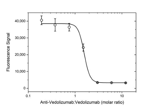Anti Vedolizumab Antibody, clone AbD30136_hIgG1 thumbnail image 5