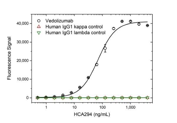 Anti Vedolizumab Antibody, clone AbD30138_hIgG1 thumbnail image 2