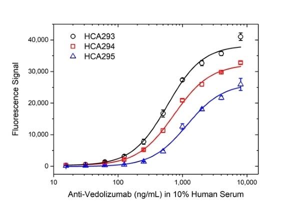 Anti Vedolizumab Antibody, clone AbD30138_hIgG1 thumbnail image 4