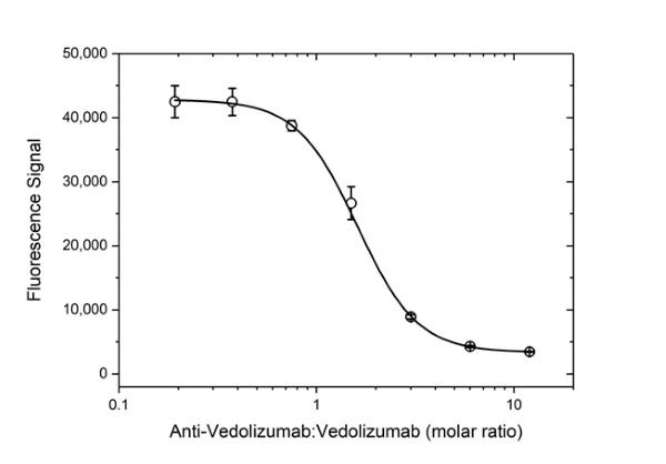 Anti Vedolizumab Antibody, clone AbD30138_hIgG1 thumbnail image 5