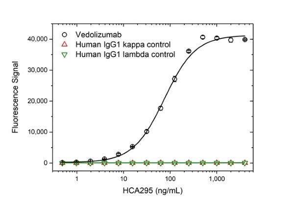 Anti Vedolizumab Antibody, clone AbD30139_hIgG1 thumbnail image 2