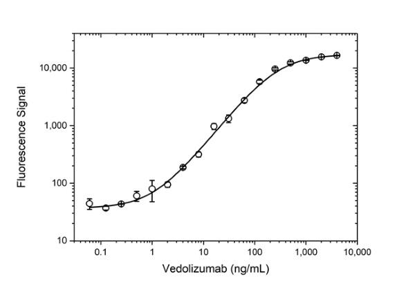Anti Vedolizumab Antibody, clone AbD30139_hIgG1 thumbnail image 3