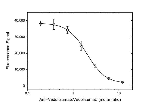 Anti Vedolizumab Antibody, clone AbD30139_hIgG1 thumbnail image 5