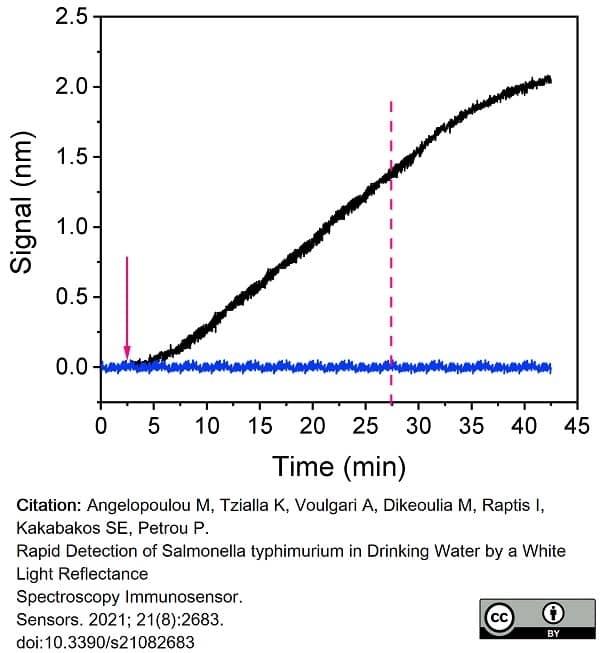 Anti Salmonella Group Antigen Antibody thumbnail image 1