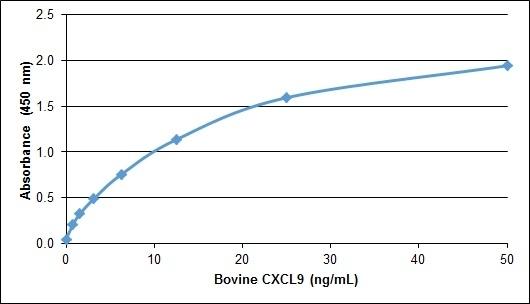 Anti Bovine CXCL9 Antibody gallery image 1