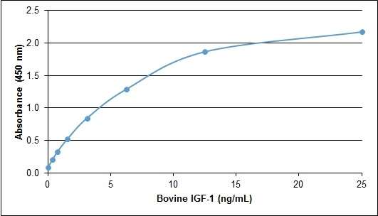 Anti Bovine Insulin-Like Growth Factor I Antibody gallery image 1