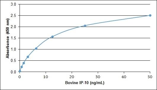 Anti Bovine IP-10 Antibody gallery image 1