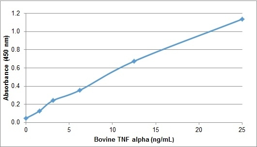 Anti Bovine TNF Alpha Antibody gallery image 1