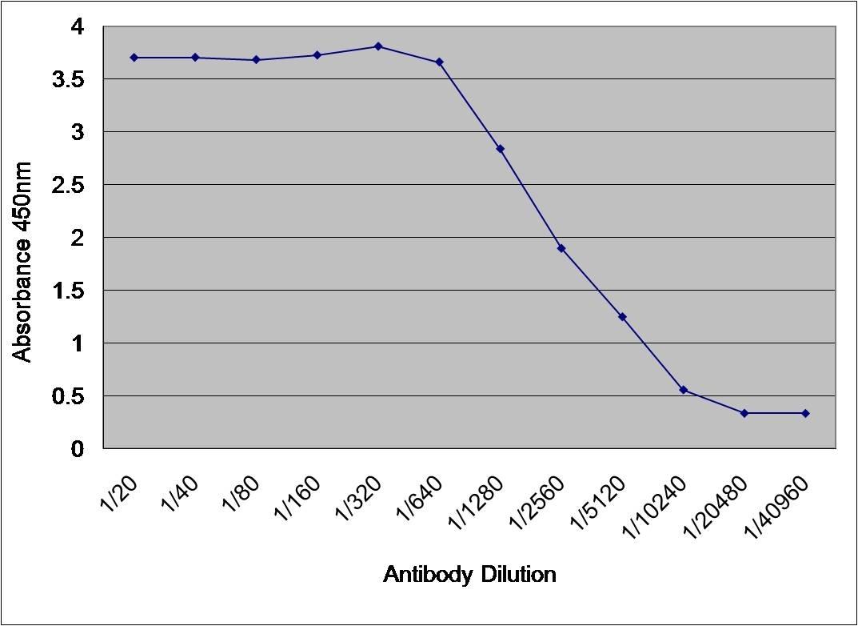 Anti Human Albumin Antibody thumbnail image 1