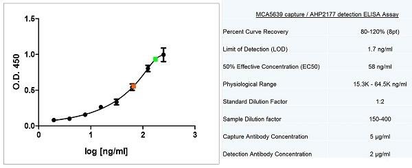 Anti Human Apolipoprotein E Antibody gallery image 1