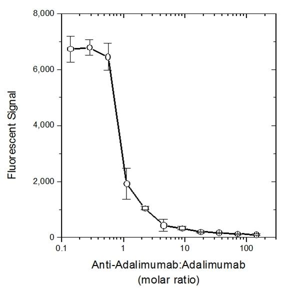 Anti Human IgG F(ab')2 Antibody gallery image 1