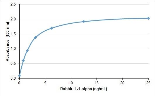 Anti Rabbit Interleukin-1 Alpha Antibody gallery image 1