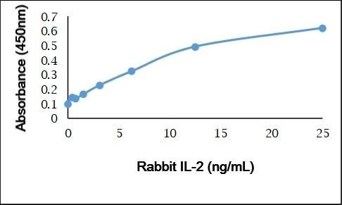 Anti Rabbit Interleukin-2 Antibody gallery image 1
