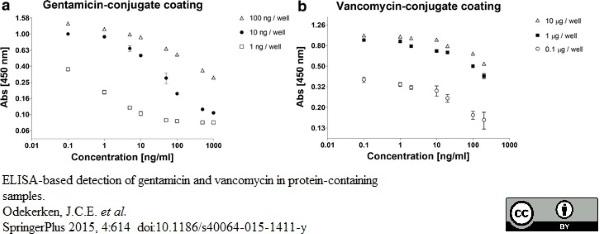 Anti Vancomycin Antibody thumbnail image 2