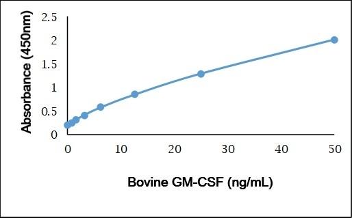 Recombinant Bovine GM-CSF gallery image 1
