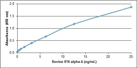 Recombinant Bovine Interferon Alpha A gallery image 1