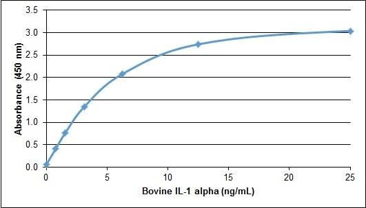 Recombinant Bovine Interleukin-1 Alpha gallery image 1