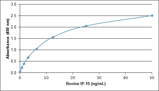 Recombinant Bovine IP-10 gallery image 1
