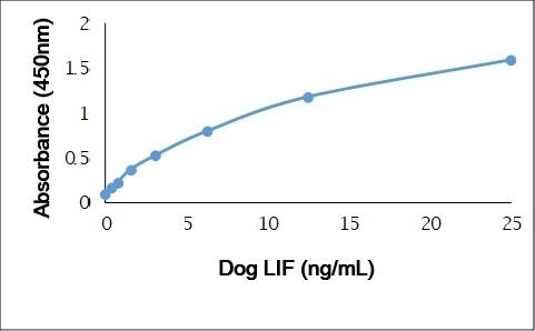 Recombinant Dog Leukemia Inhibitory Factor gallery image 1
