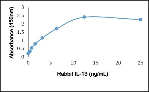 Recombinant Rabbit Interleukin-13 gallery image 1