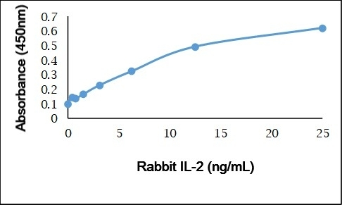 Recombinant Rabbit Interleukin-2 gallery image 1