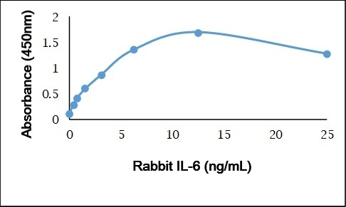 Recombinant Rabbit Interleukin-6 gallery image 1