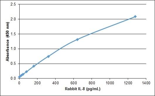 Recombinant Rabbit Interleukin-8 gallery image 1